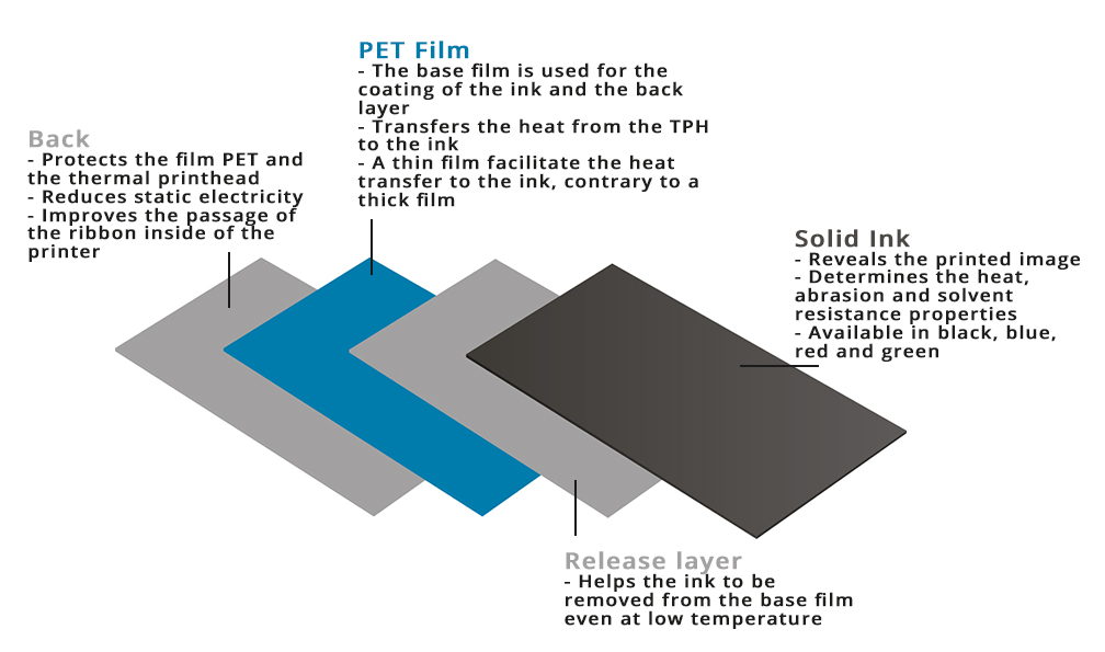 What is Thermal transfert ribbons ?