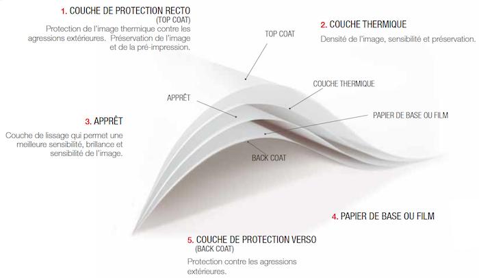 Qu est ce qu un papier film thermique ricoh industrie france sas - Qu est ce qu un pont thermique ...