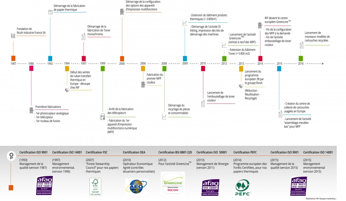 Timeline Ricoh Industrie France